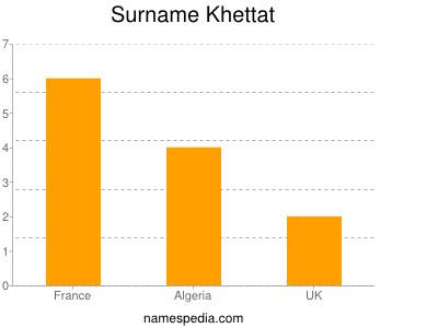 Surname Khettat