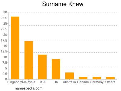 Surname Khew
