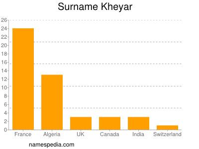 Surname Kheyar