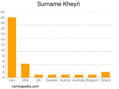 Surname Kheyri