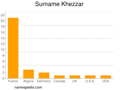 Surname Khezzar