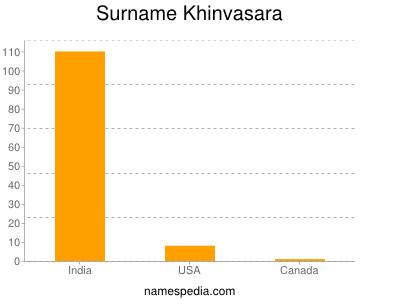Surname Khinvasara