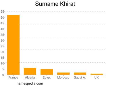 Surname Khirat