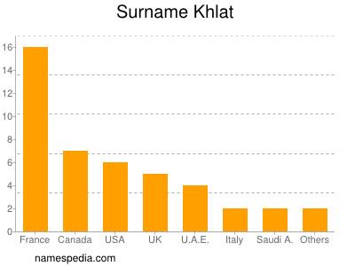Surname Khlat