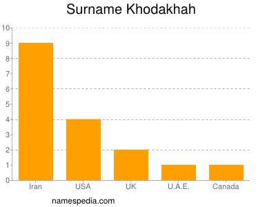 Surname Khodakhah