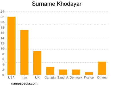 Surname Khodayar