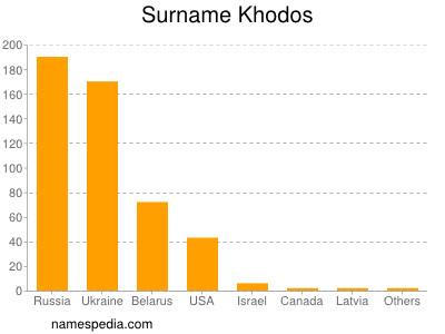 Surname Khodos