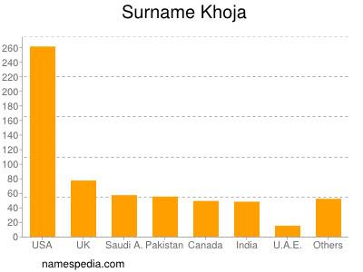 Surname Khoja