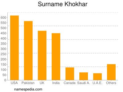 Surname Khokhar