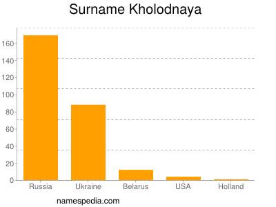 Surname Kholodnaya