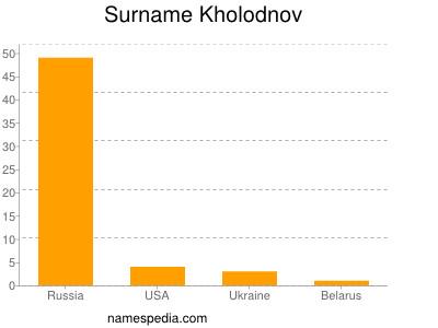 Surname Kholodnov