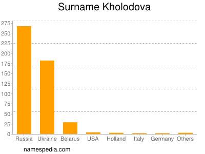 Surname Kholodova