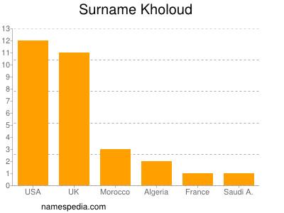 Surname Kholoud
