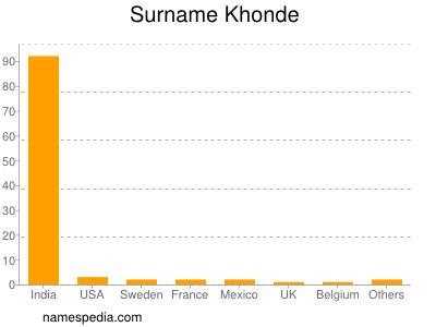 Surname Khonde