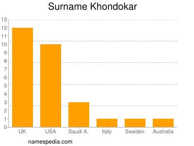 Surname Khondokar