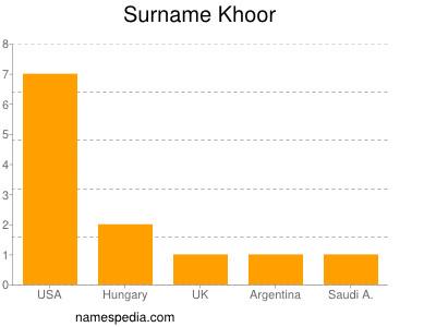 Surname Khoor