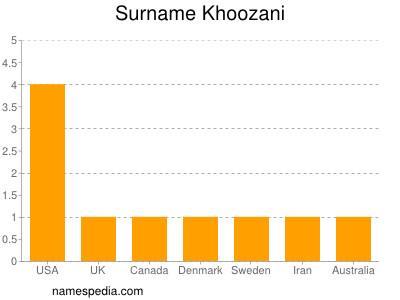 Surname Khoozani