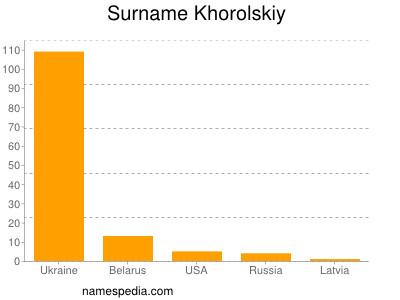 Surname Khorolskiy
