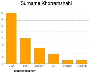 Surname Khorramshahi