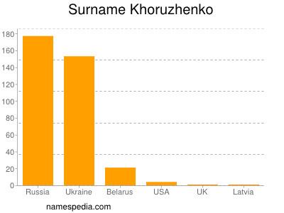 Surname Khoruzhenko