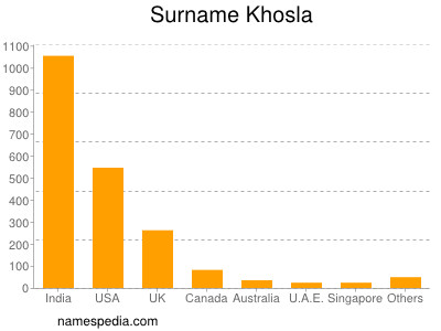 Surname Khosla