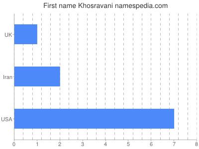 Given name Khosravani