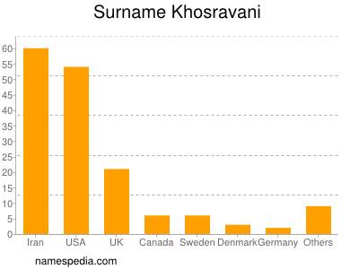 Surname Khosravani