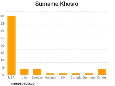 Surname Khosro