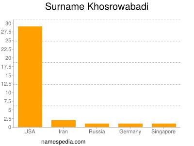 Surname Khosrowabadi