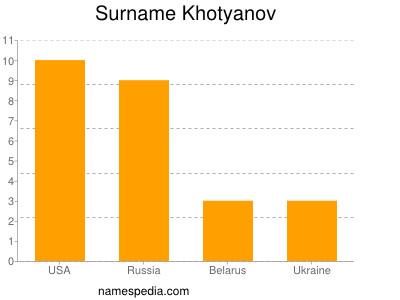 Surname Khotyanov