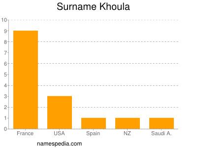 Surname Khoula