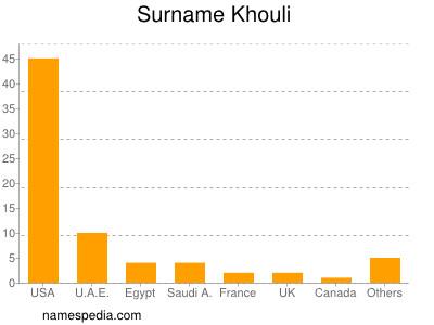 Surname Khouli