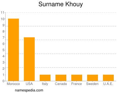 Surname Khouy