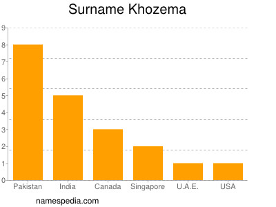 Surname Khozema