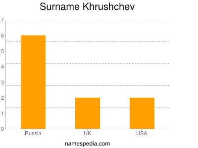Surname Khrushchev