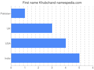Given name Khubchand