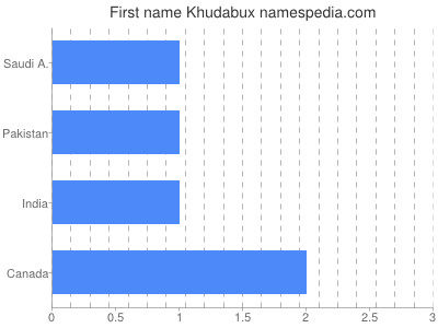 Given name Khudabux