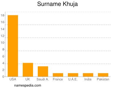 Surname Khuja