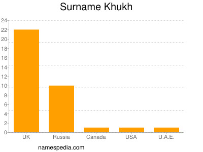 Surname Khukh