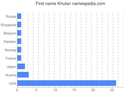 Given name Khulan