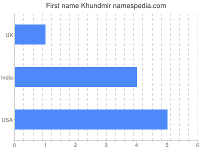 Given name Khundmir