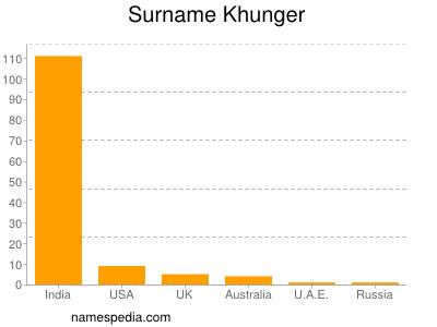 Surname Khunger