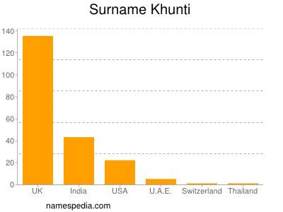 Surname Khunti