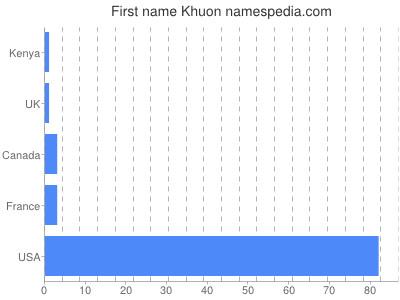 Given name Khuon