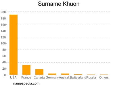 Surname Khuon