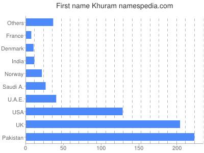 Given name Khuram