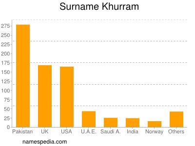 Surname Khurram