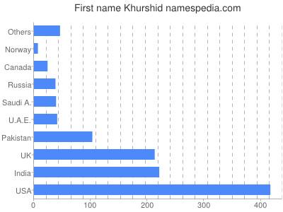 Given name Khurshid