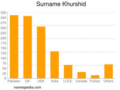 Surname Khurshid