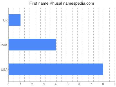 Given name Khusal